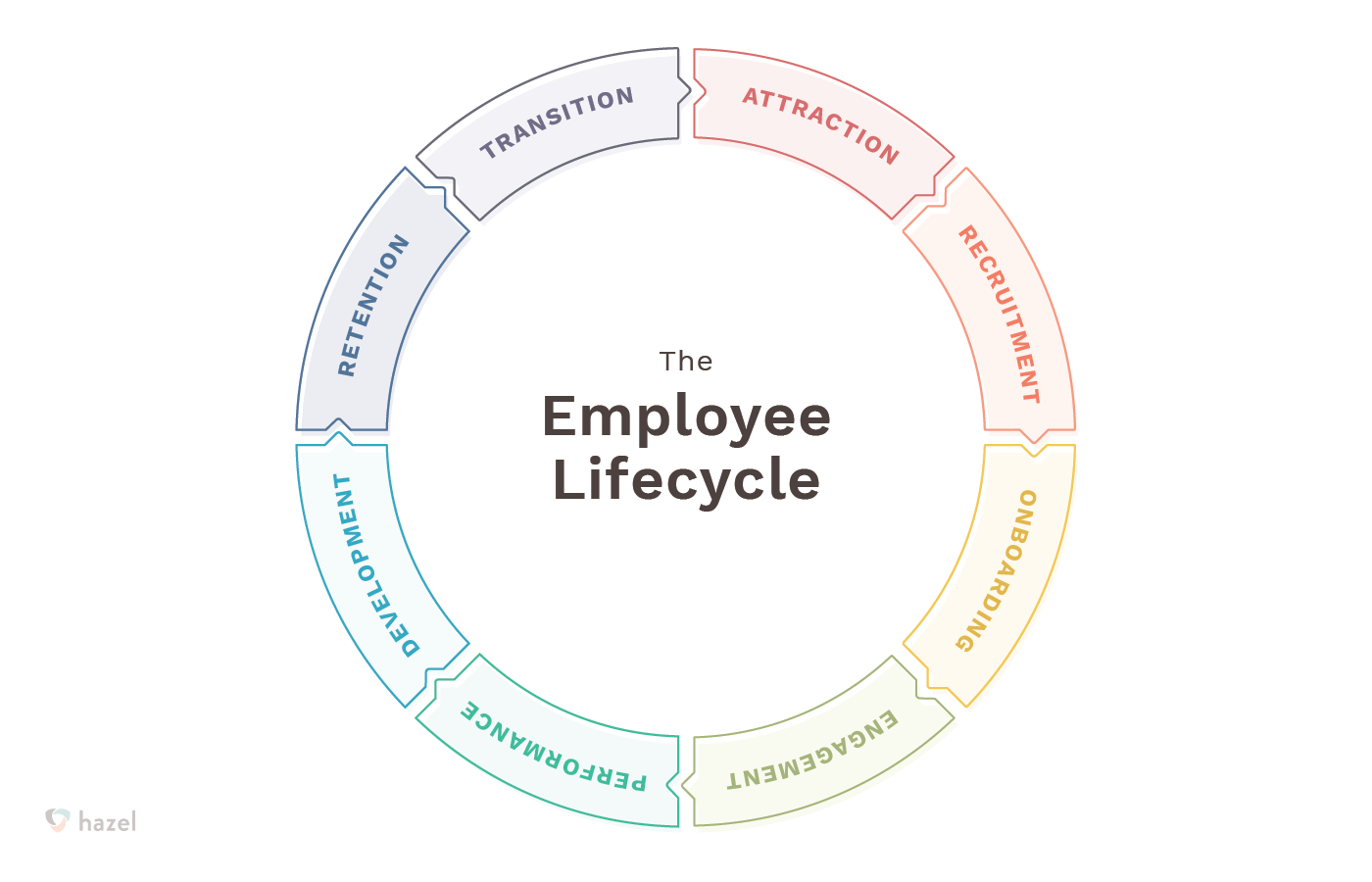 employment transition over life cycle What you should know about software training  the systems development life cycle  of these trainings have not resulted in effective on-the-job transition of .